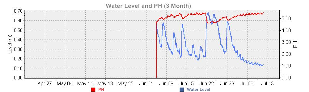 Water Level and PH graph over last 3 months